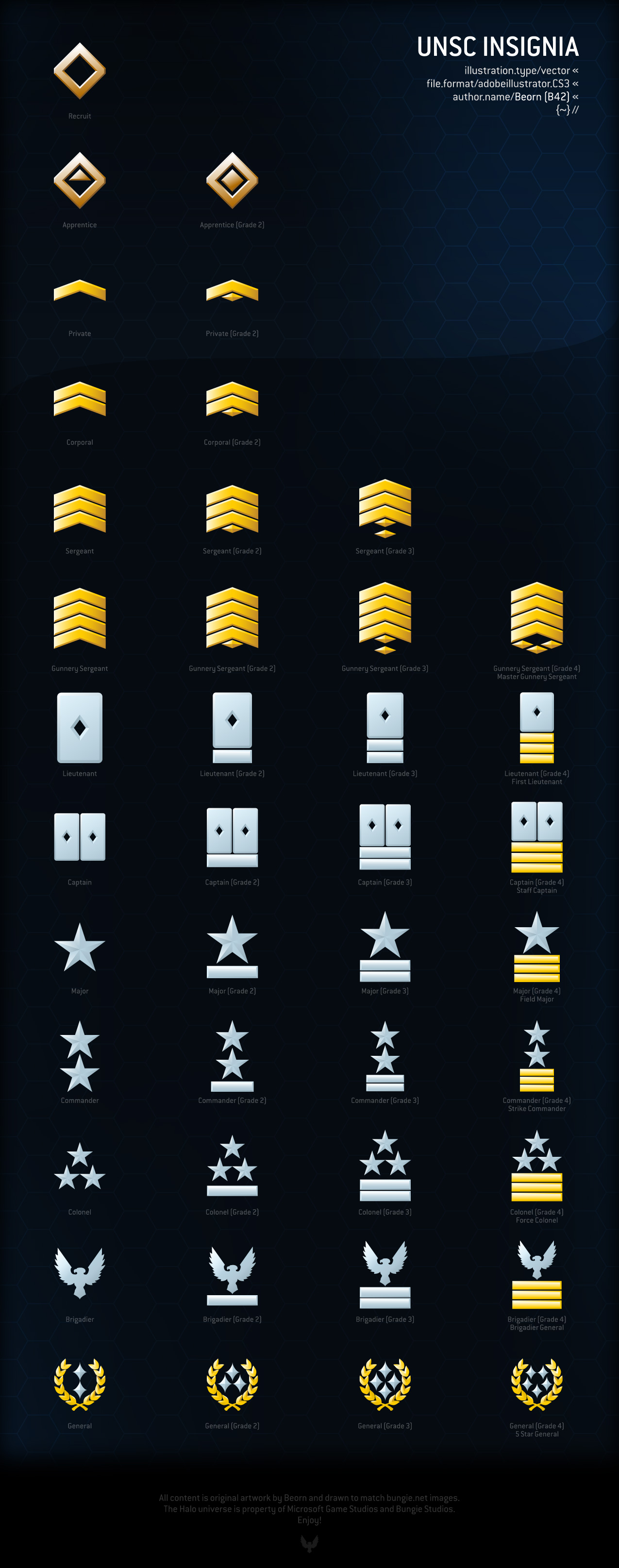 List the military ranks in order from the rank and file to the highest